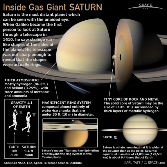 a description of the planet saturn Saturn is the sixth planet from the sun and the second-largest in the solar system, after jupiter it is a gas giant with an average radius about nine times that of.